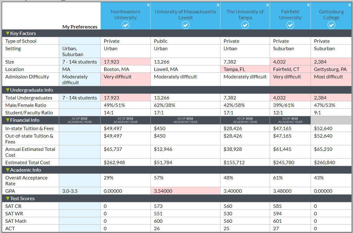 MEFA Pathway college comparison chart